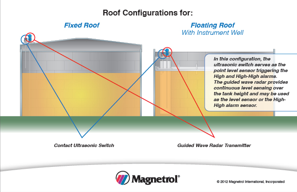 Impact of Roof Configuration on Tank Overfill Protection