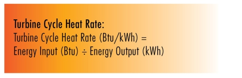 Turbine Cycle Heat Rate