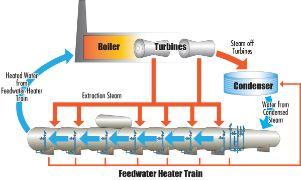 Feedwater Heater: Power Plant Basic Power Cycle