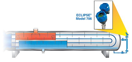 ECLIPSE Model 706 Guided Wave Radar