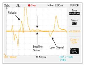 Guided Wave Radar SNR