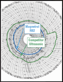 "Pulse Burst Radar ""Levels"" Competition for Chemical Waste Tank Process Control"