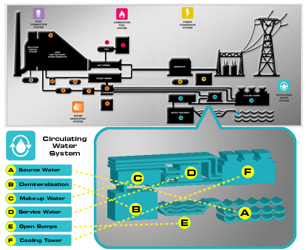 Power Plant Instrumentation Applications for Circulating Water Systems