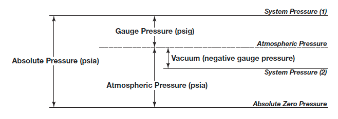 Measuring Mass Flow Rate