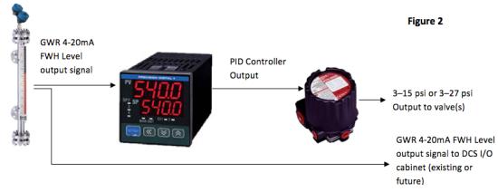 PID Controller Schematic
