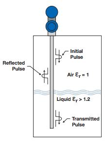 Guided Wave Radar Operating Principle