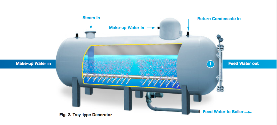 Level instrumentation for steam generation process