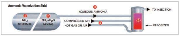 ammonia skid