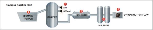 biomass_gasifier