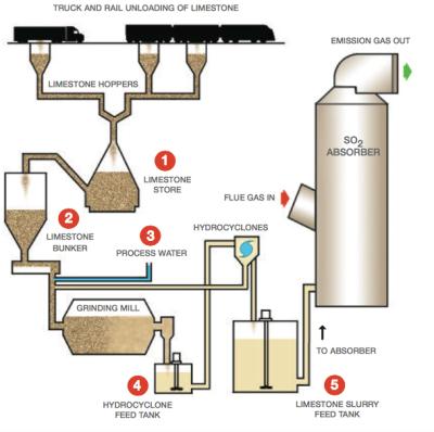 flue_gas_desulfurization_2