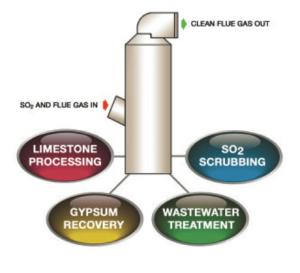 flue_gas_desulfurization_1