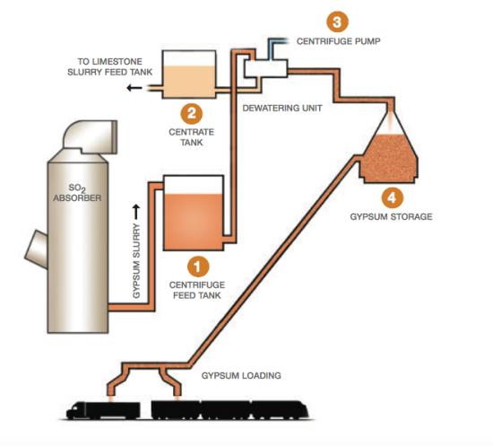 flue_gas_desulfurization_systems_1