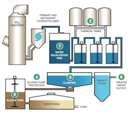 flue_gas_desulfurization_systems_2