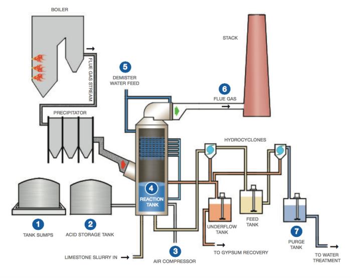flue_gas_desulfurization_systems_3