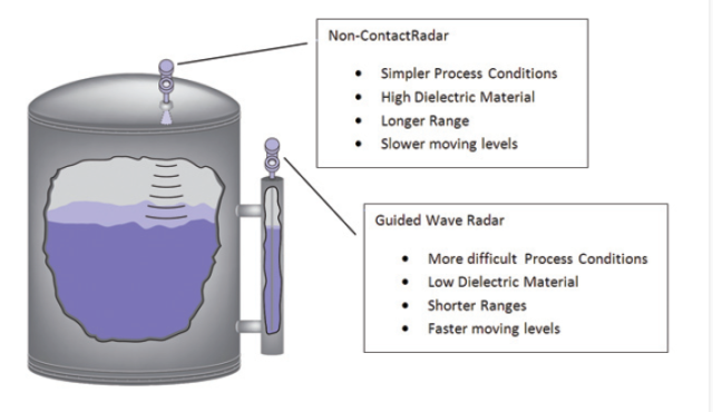 radar_level_measurement