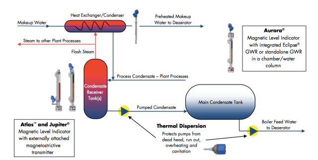 condensate recovery cycle