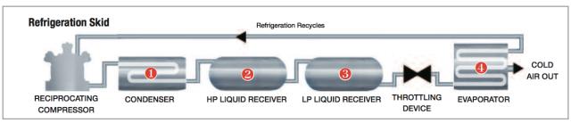 ammonia_refrigeration