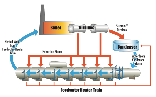 feedwater heater level control